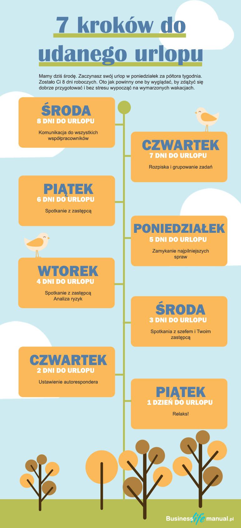 7 kroków do udanego urlopu Business Life Manual Infografika