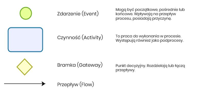 Swimlane process map symbole bpmn podstawowe