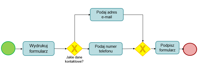 Swimlane process map symbole bpmn przykład 1