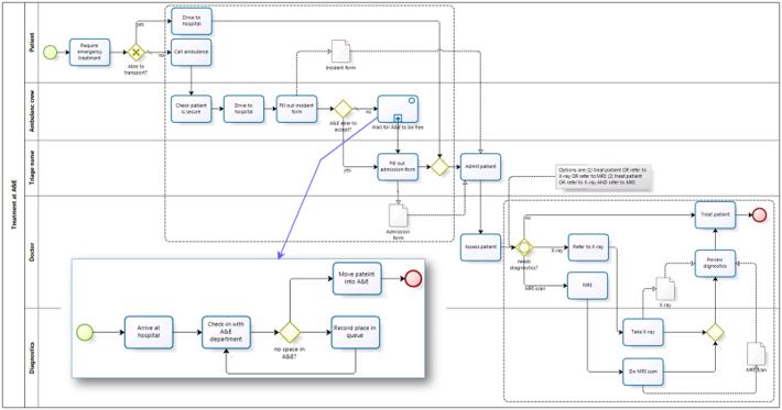 swimlane process map przykład 2