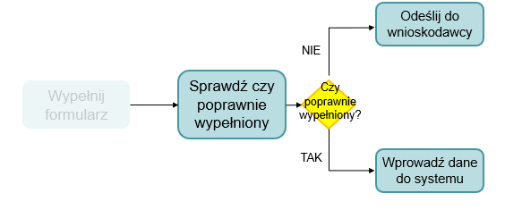 swimlane process map wskazówki 1