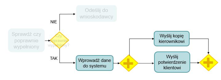 swimlane process map wskazówki 2