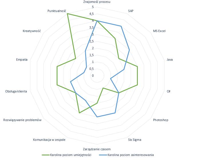 matryca kompetencji radar chart z zainteresowaniami