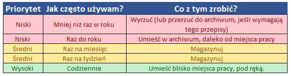 metoda 5S priorytety