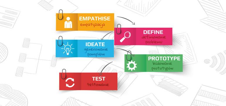 design-thinking-co to jest